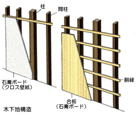 木構造について