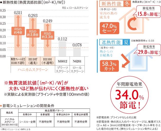 節電効果34%のスクリーン